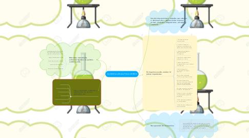 Mind Map: QUIMICA ANALITICA VERDE