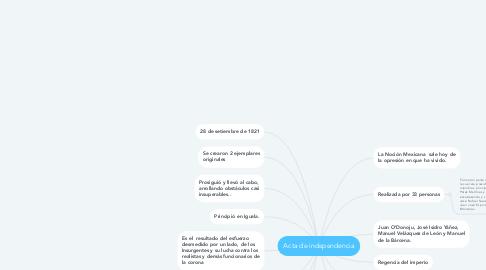 Mind Map: Acta de independencia
