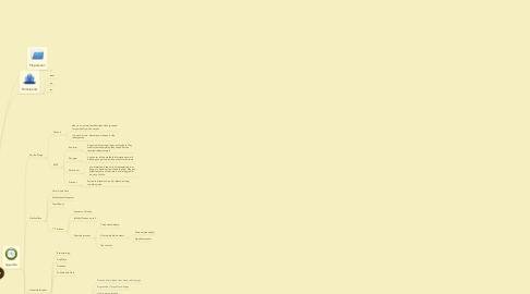 Mind Map: Retrospective