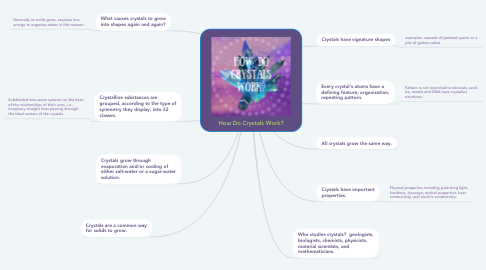 Mind Map: How Do Crystals Work?