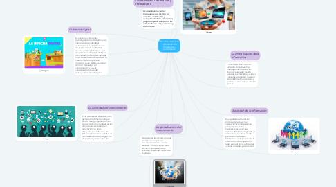 Mind Map: De la Sociedad de la Información a la Sociedad del Conocimiento
