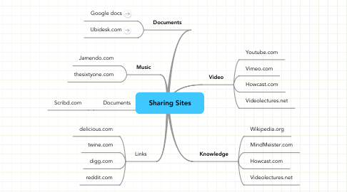 Mind Map: Sharing Sites