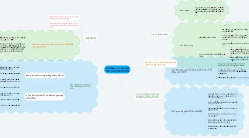 Mind Map: SỨ MỆNH LỊCH SỬ CỦA GIAI CẤP CÔNG NHÂN