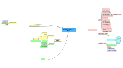 Mind Map: 06/20 - Writing a Literature Review