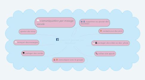 Mind Map: créer un groupe sur facebook