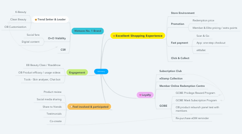 Mind Map: Advocacy
