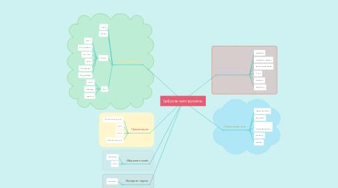 Mind Map: Цифровые инструменты