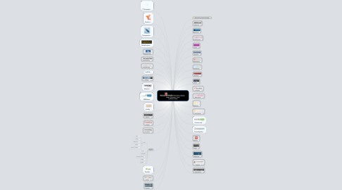 Mind Map: News  Discovery Tools by Robin Good