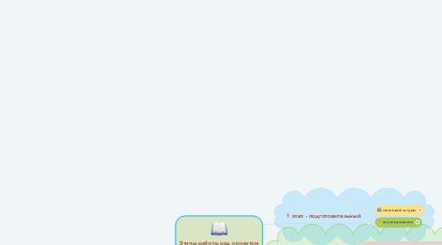"""Mind Map: Этапы работы над проектом """"Математика вокруг нас"""""""
