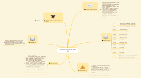 Mind Map: Sistema Operativo Movil IOS