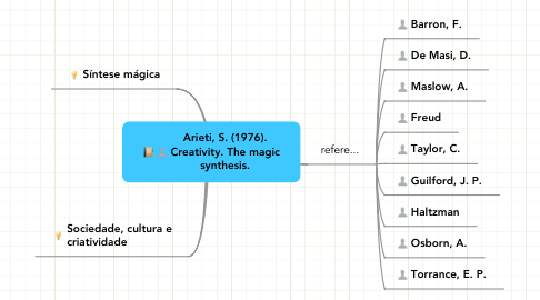 Mind Map: Arieti, S. (1976).