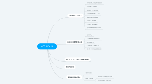 Mind Map: WEB ALSARA