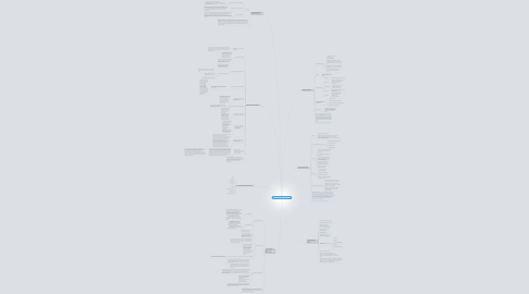 Mind Map: DIDAKTIKA: MAPA MENTALA