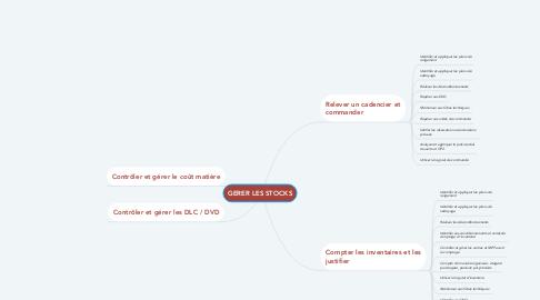 Mind Map: GERER LES STOCKS