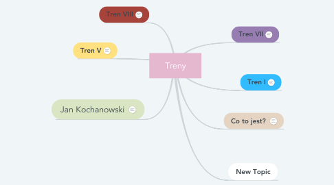 Mind Map: Treny