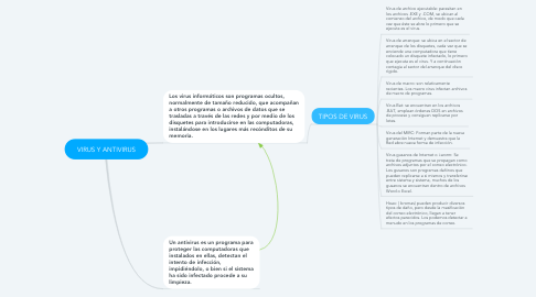 Mind Map: RECURSOS COMPARTIDOS