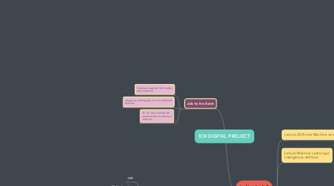 Mind Map: ICR DIGITAL PROJECT