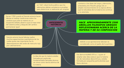 Mind Map: ANTECEDENTES HISTÓRICOS