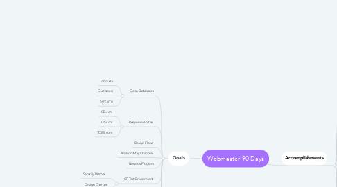 Mind Map: Webmaster 90 Days