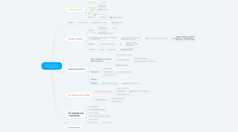 Mind Map: England during 17th-18th century