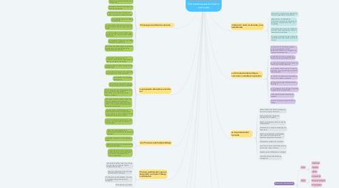 Mind Map: Elementos para el diseño curricular