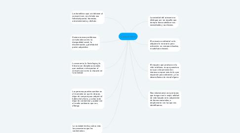 Mind Map: Consumismo