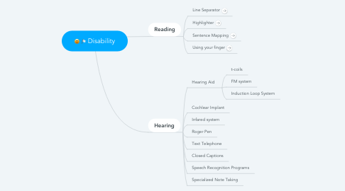 Mind Map: Disability