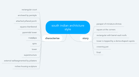 Mind Map: south indian architcture style