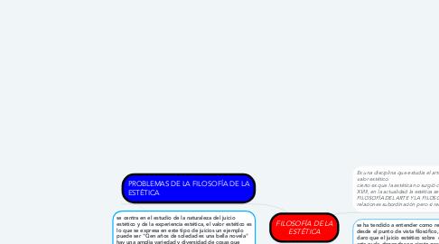 Mind Map: FILOSOFÍA DE LA ESTÉTICA