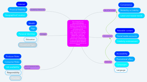 Mind Map: By investigating the relationship between producers and consumers, it has been revealed that there is an imbalance of power and pre-existing social constructivist notions that have  lead to the increased body weight of youths. To address this vital health concern, society needs to confront their understanding of socio-cultural perspectives so that the relation between producers and consumers can change.