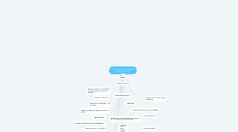 Mind Map: Historia de la medicalizacion de Michel Foucoult