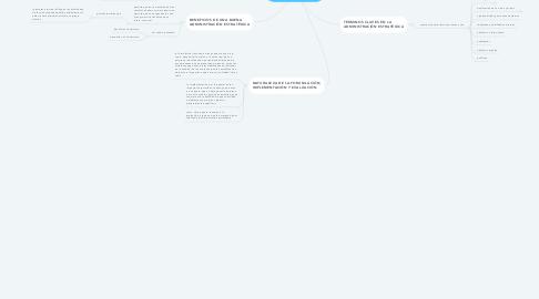 Mind Map: FUNDAMENTOS DE LA ADMINISTRACIÓN ESTRATÉGICA