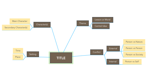 Mind Map: TITLE