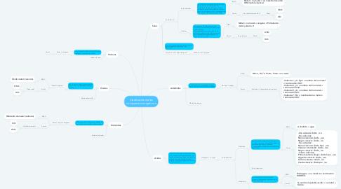 Mind Map: Clasificación de los compuestos inorgánicos