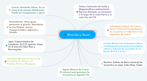 Mind Map: Minerales y Rocas: