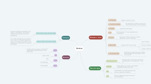 Mind Map: Cárnicos