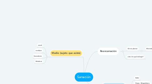 Mind Map: Sanación