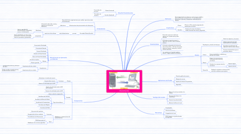 Mind Map: Cliente/Servidor