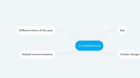 Mind Map: Constellations