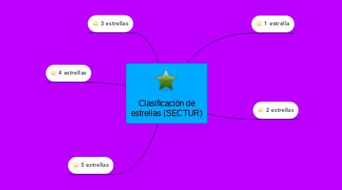 Mind Map: Clasificación de estrellas (SECTUR)