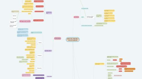 Mind Map: ATENCIÓN PRIMARA Y SALUD FAMILIAR