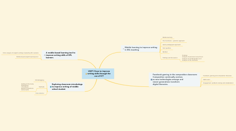Mind Map: UNIT 2 how to improve writing skills through the use of ICT