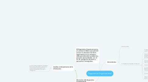 Mind Map: Diagnóstico Organizaciónal