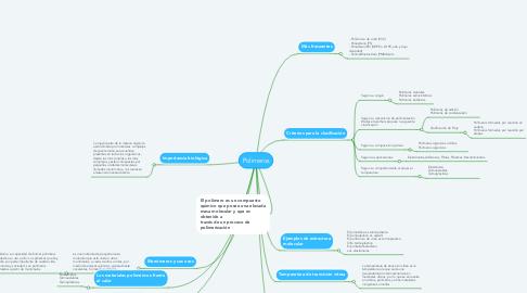 Mind Map: Polimeros