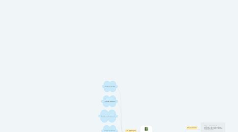 Mind Map: La Investigación
