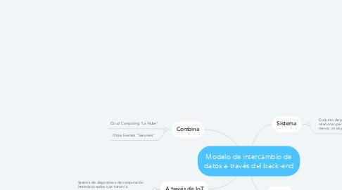 Mind Map: Modelo de intercambio de datos a través del back-end
