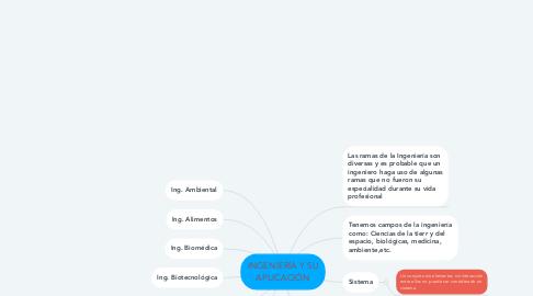 Mind Map: INGENIERÍA Y SU APLICACIÓN