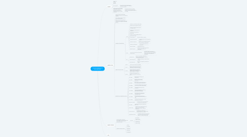 Mind Map: POLITICA PÚBLICA DE DISCAPACIDAD
