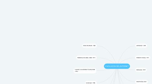 Mind Map: EVOLUCION DEL INTERNET