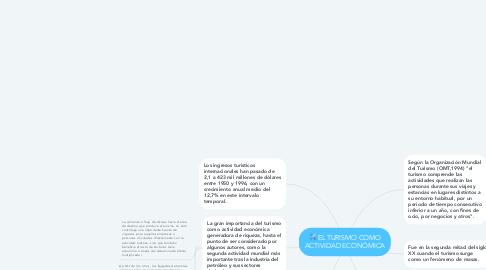 Mind Map: EL TURISMO COMO ACTIVIDAD ECONÓMICA